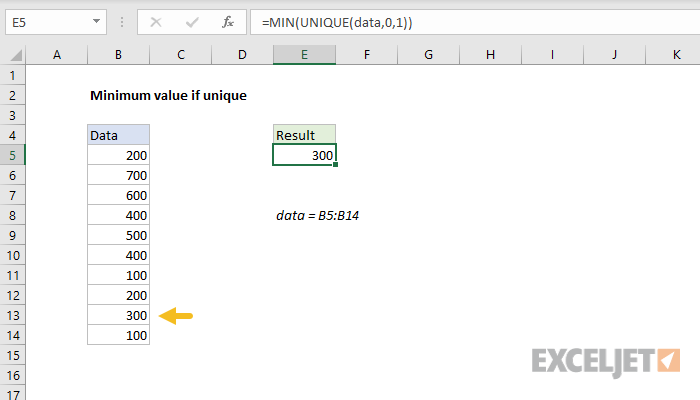 Excel formula: Minimum value if unique