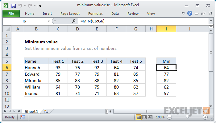 Excel formula: Minimum value