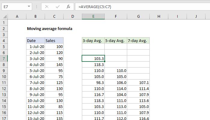 Excel formula: Moving average formula