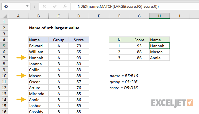Excel formula: Name of nth largest value