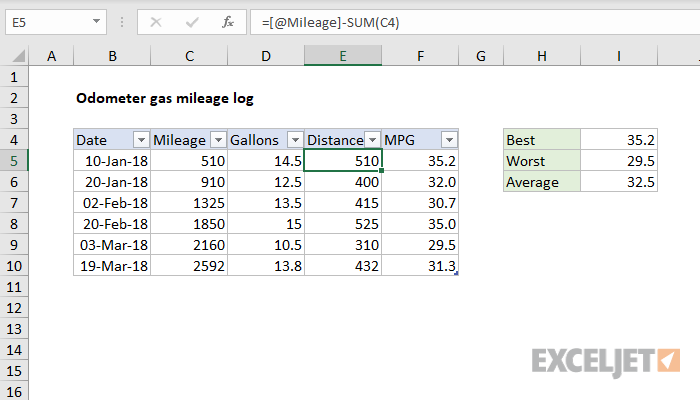 Excel formula: Odometer gas mileage log