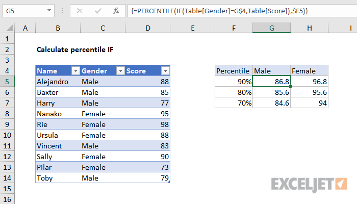 Excel formula: Percentile IF in table
