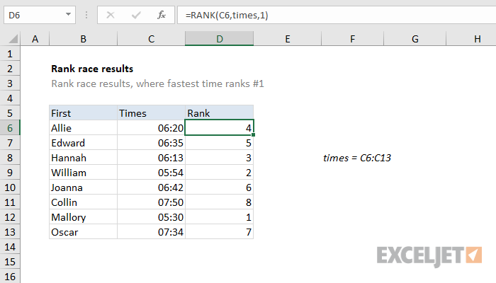 Excel formula: Rank race results | Exceljet