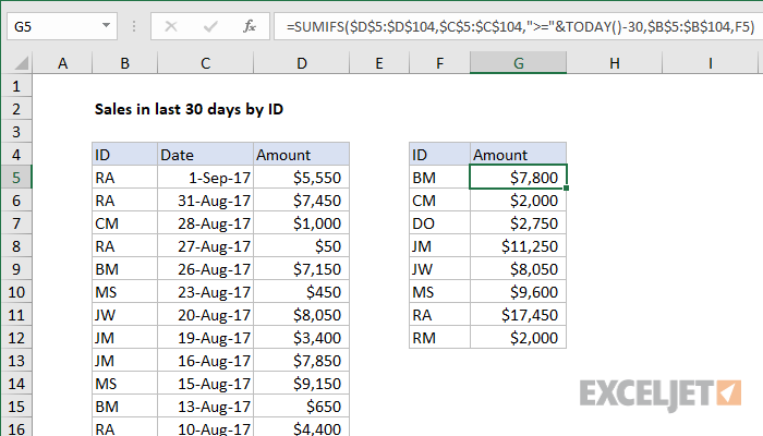 Excel formula: Sum sales in last 30 days by ID