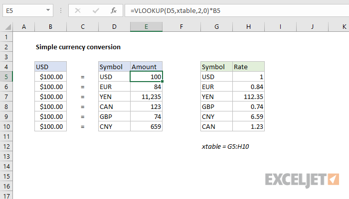 Excel formula: Simple currency conversion