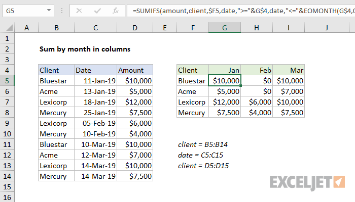 Excel formula: Sum by month in columns