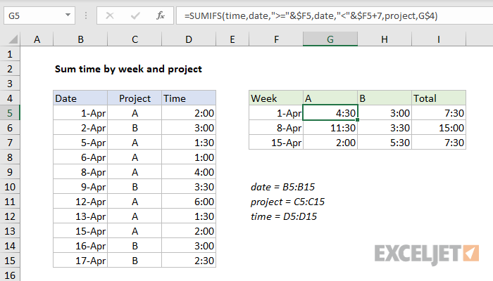 Excel formula: Sum time by week and project | Exceljet
