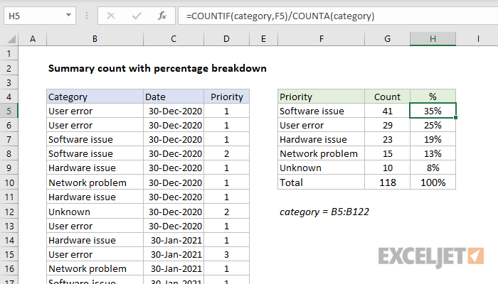 Excel formula: Summary count with percentage breakdown