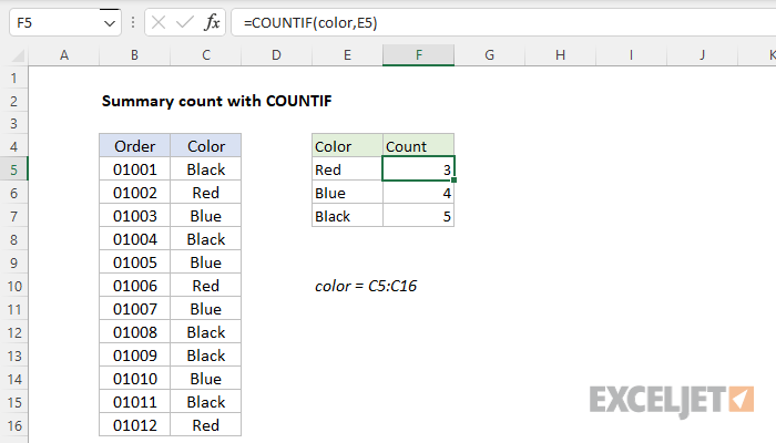 Excel formula: Summary count with COUNTIF