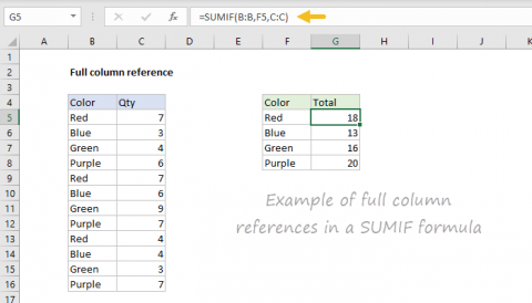 Example of full column references in a SUMIF function