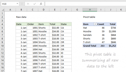 Example of Excel Pivot Table together with raw data