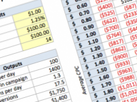 Google adwords profitability worksheet
