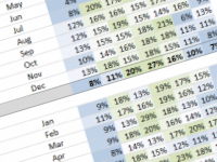 Pivot tables to delight and amaze!