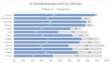 Excel stacked bar chart - Trump approval first 100 days
