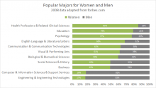 Example stacked 100% bar chart - popular degrees for women