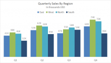 Example stacked column chart - quarterly sales by clustered region