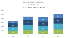 Example stacked column chart - quarterly sales by stacked region