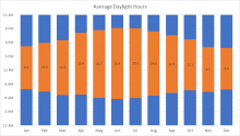 Daylight hours from sunrise to sunset chart