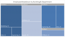Sample Excel 2016 Treemap chart