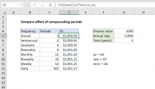 Excel formula: Compare effect of compounding periods