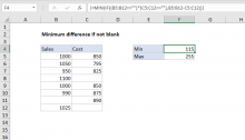 Excel formula: Minimum difference if not blank