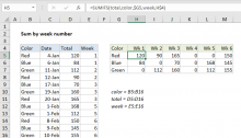 Excel formula: Sum by week number