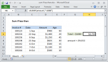 Excel formula: Sum if less than