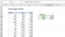 Excel formula: Sum through n months