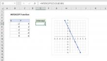 Excel INTERCEPT function