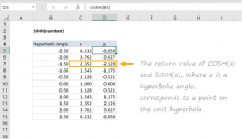 Excel SINH function
