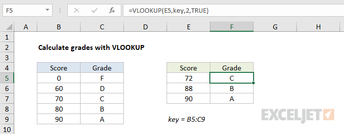 VLOOKUP approximate match to assign grades
