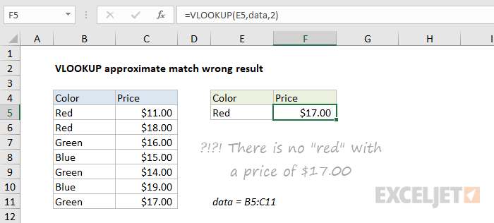 Example of VLOOKUP approximate match wrong result