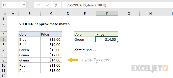 VLOOKUP approximate match finds last match