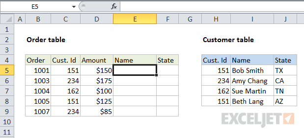 VLOOKUP merge data by joining tables -before