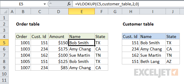 VLOOKUP merge data by joining tables -after