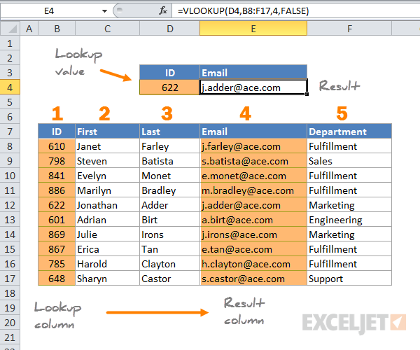 23 Things You Should Know About Vlookup Exceljet. Overview Of How Vlookup Works. Worksheet. Worksheetfunction Vlookup Not Found At Clickcart.co