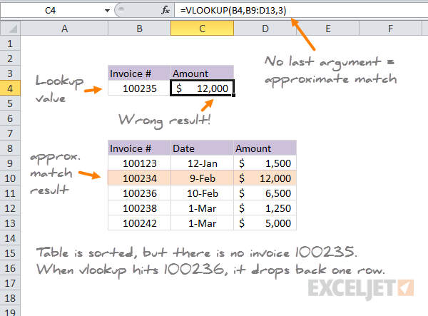 VLOOKUP approximate match wrong result 1 - missing value