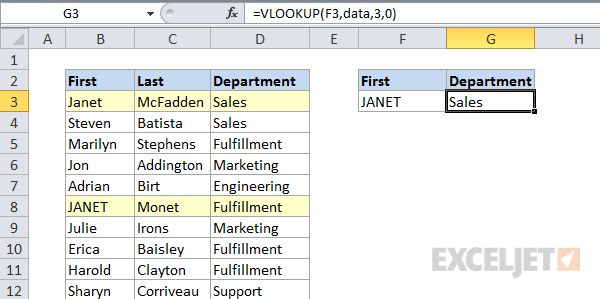 VLOOKUP is NOT case-sensitive