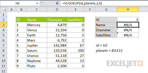 Numbers entered as text VLOOKUP error example