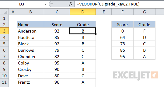 VLOOKUP used to categorize - assigning grades