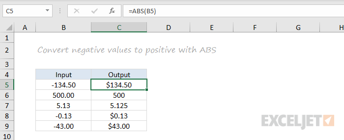ABS function example