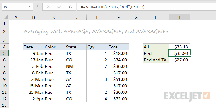 AVERAGE, AVERAGEIF, and AVERAGEIFS function examples