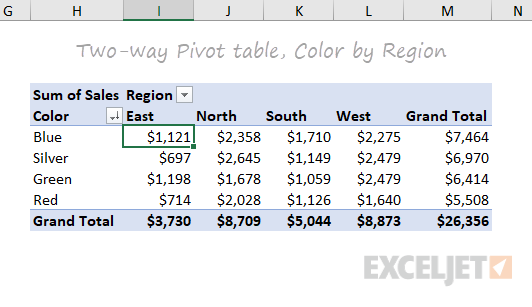 Two-way pivot table - sales by color and region