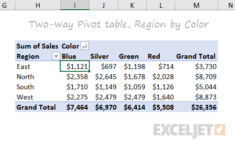 Two-way pivot table - sales by region and color
