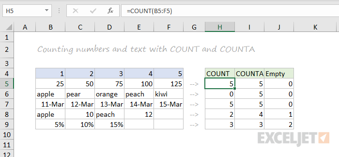COUNT and COUNTA function examples