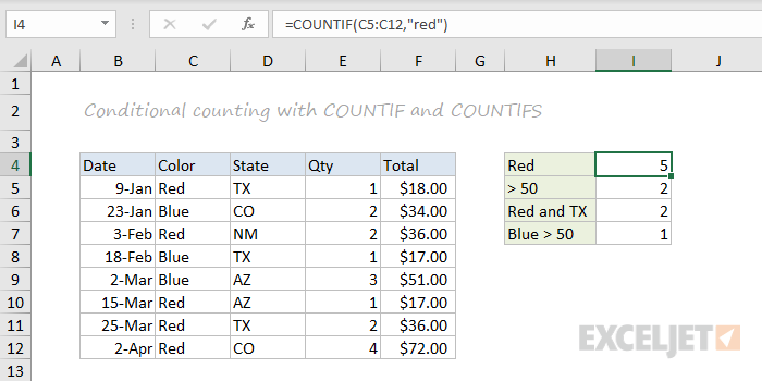 COUNTIF and COUNTIFS function examples