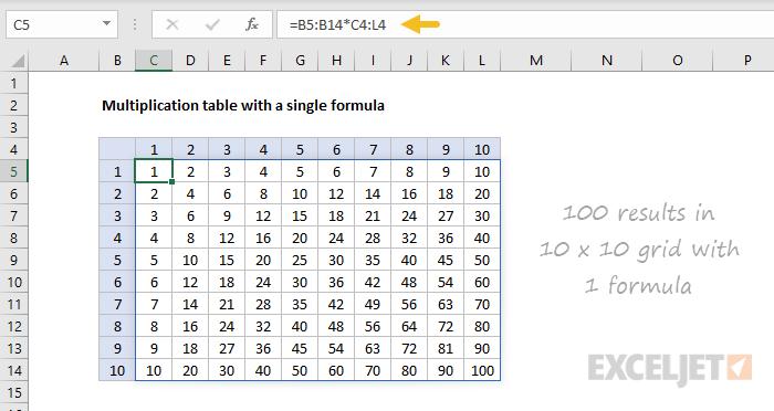 Dynamic array multiplication table