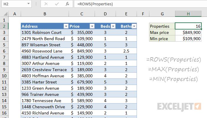 Excel Tables | Exceljet
