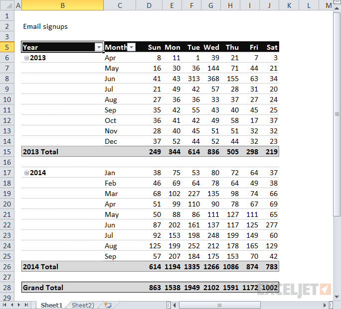 Pivot table: email signups by year, month, and day of week
