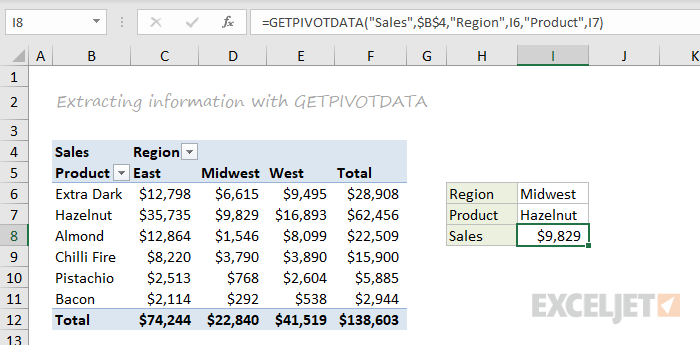 GETPIVOTDATA function example
